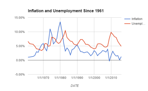 inflation and unemployment.PNG