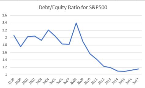 debtequity