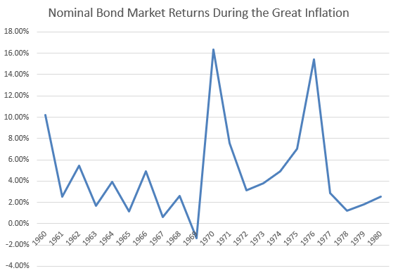 bond returns