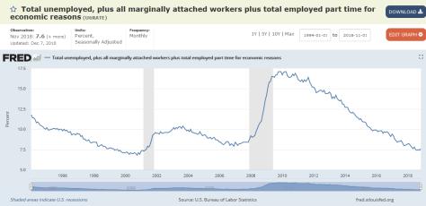 broader unemployment