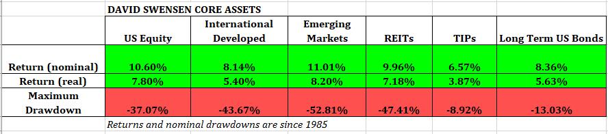 The David Swensen Asset Allocation | Value Stock Geek