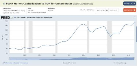 market cap to gdp