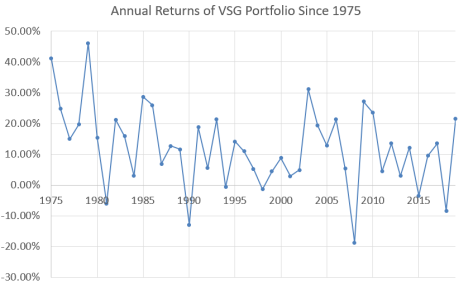 annualreturns