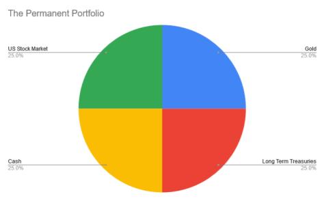 permanent portfolio